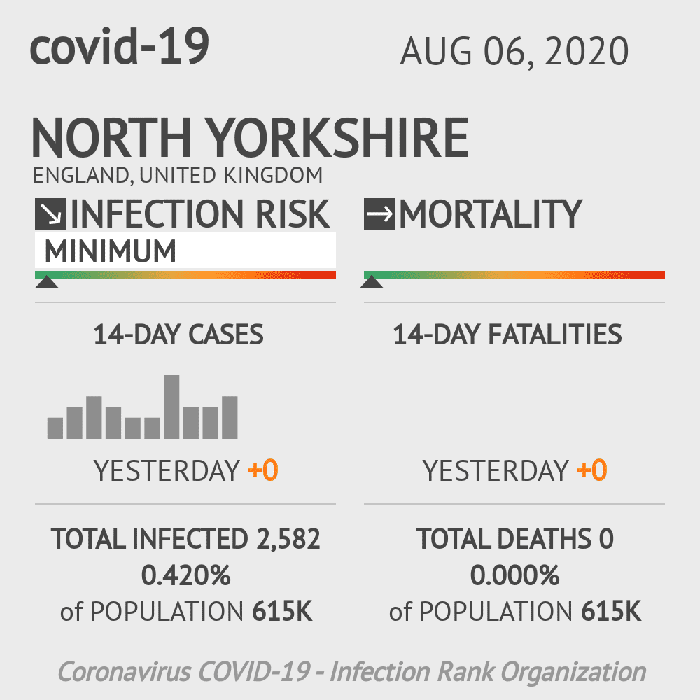 North Yorkshire Coronavirus Covid-19 Risk of Infection on August 06, 2020