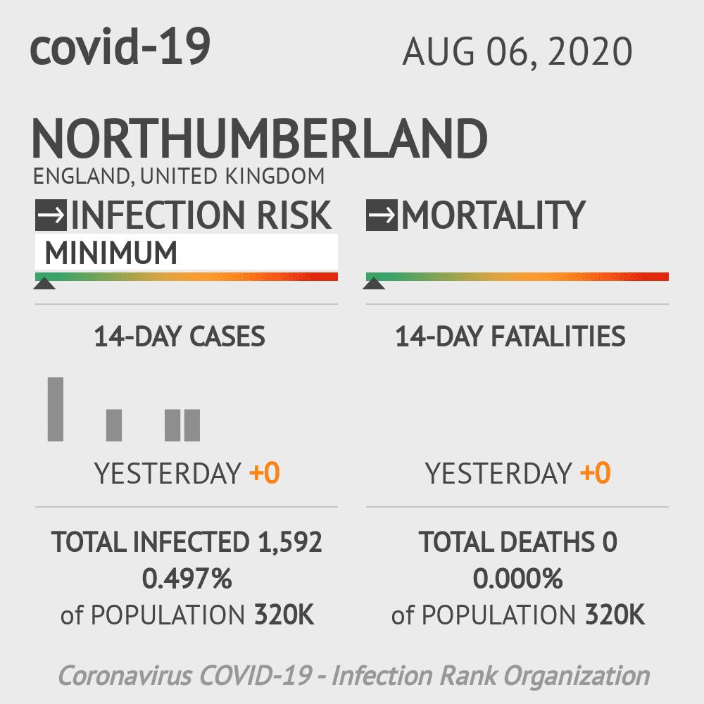 Northumberland Coronavirus Covid-19 Risk of Infection on August 06, 2020