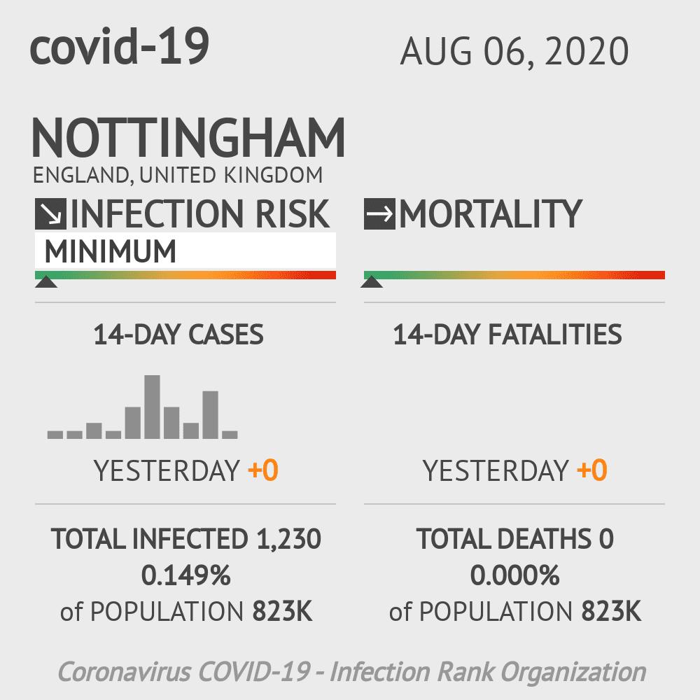 Nottingham Coronavirus Covid-19 Risk of Infection on August 06, 2020