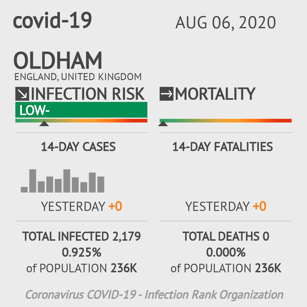 Oldham Coronavirus Covid-19 Risk of Infection on August 06, 2020