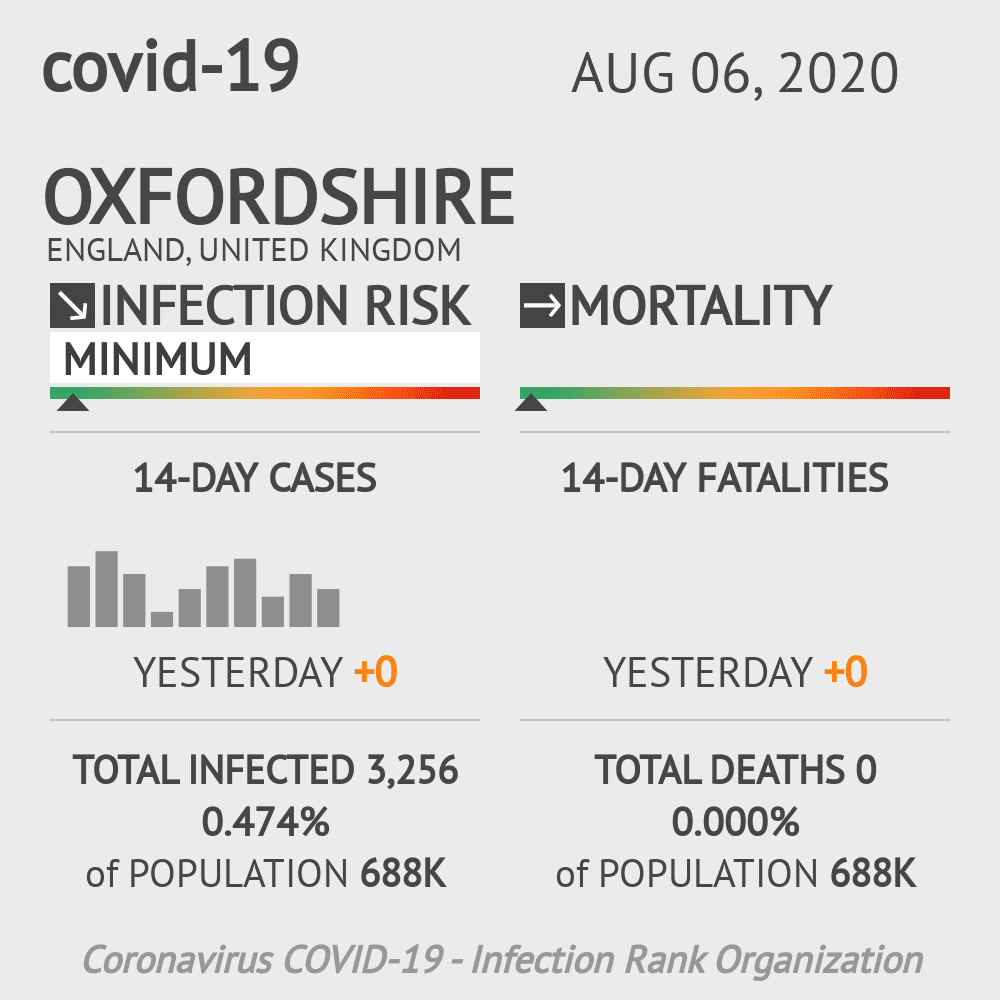 Oxfordshire Coronavirus Covid-19 Risk of Infection on August 06, 2020