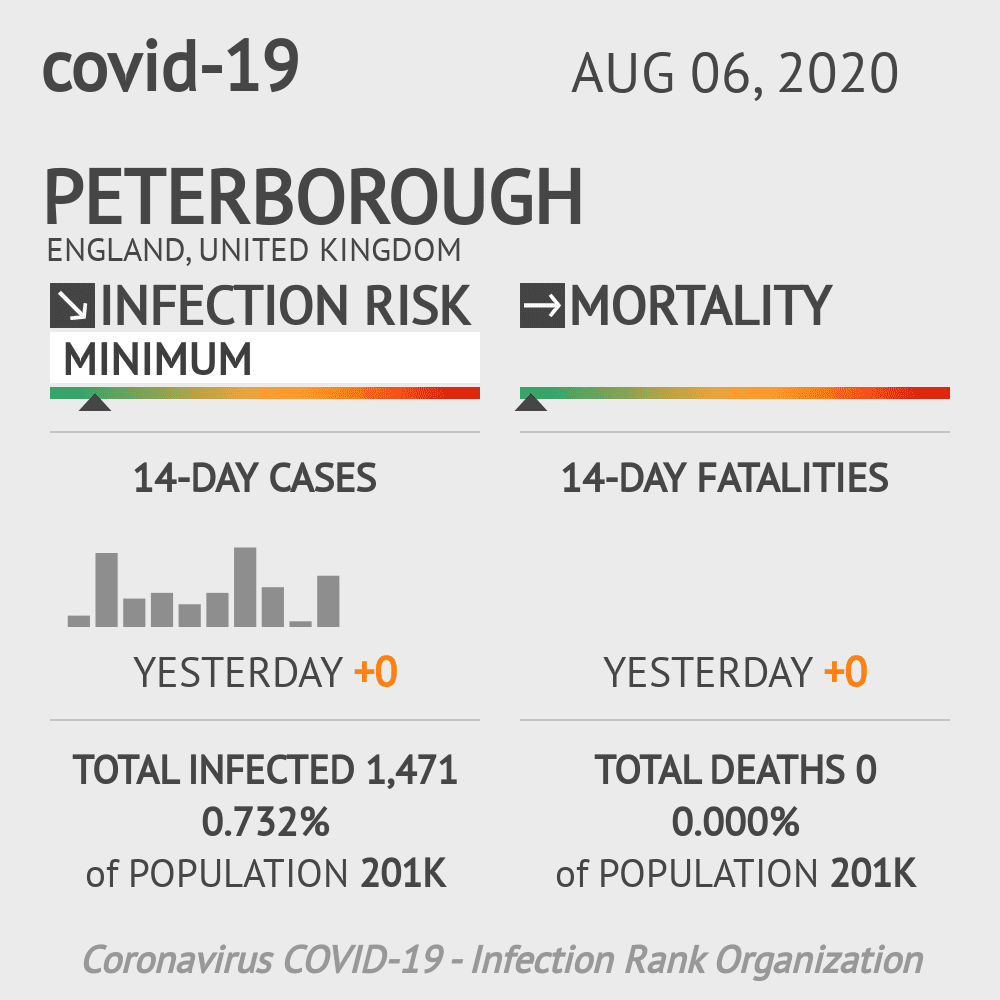 Peterborough Coronavirus Covid-19 Risk of Infection on August 06, 2020