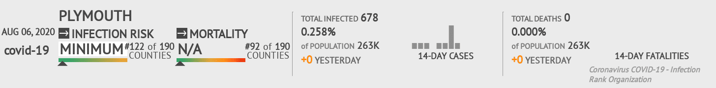 Plymouth Coronavirus Covid-19 Risk of Infection on August 06, 2020