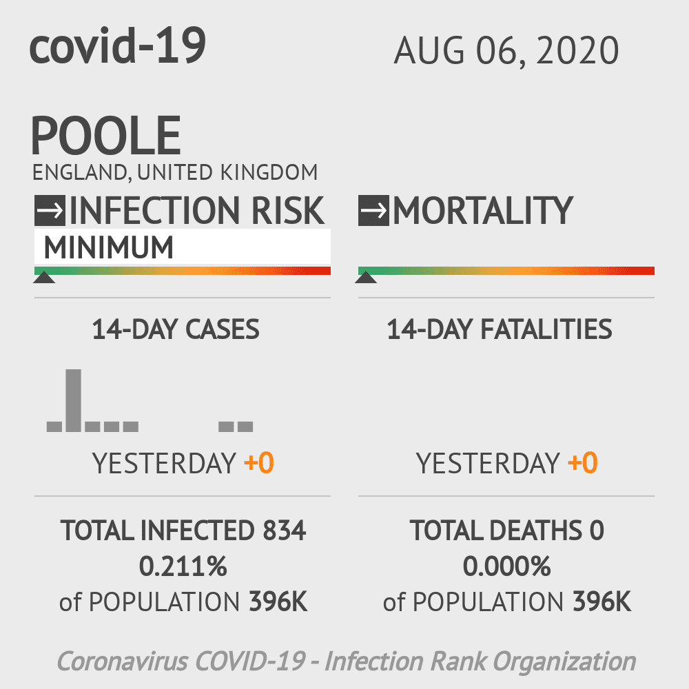 Poole Coronavirus Covid-19 Risk of Infection on August 06, 2020