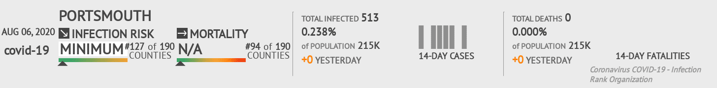Portsmouth Coronavirus Covid-19 Risk of Infection on August 06, 2020