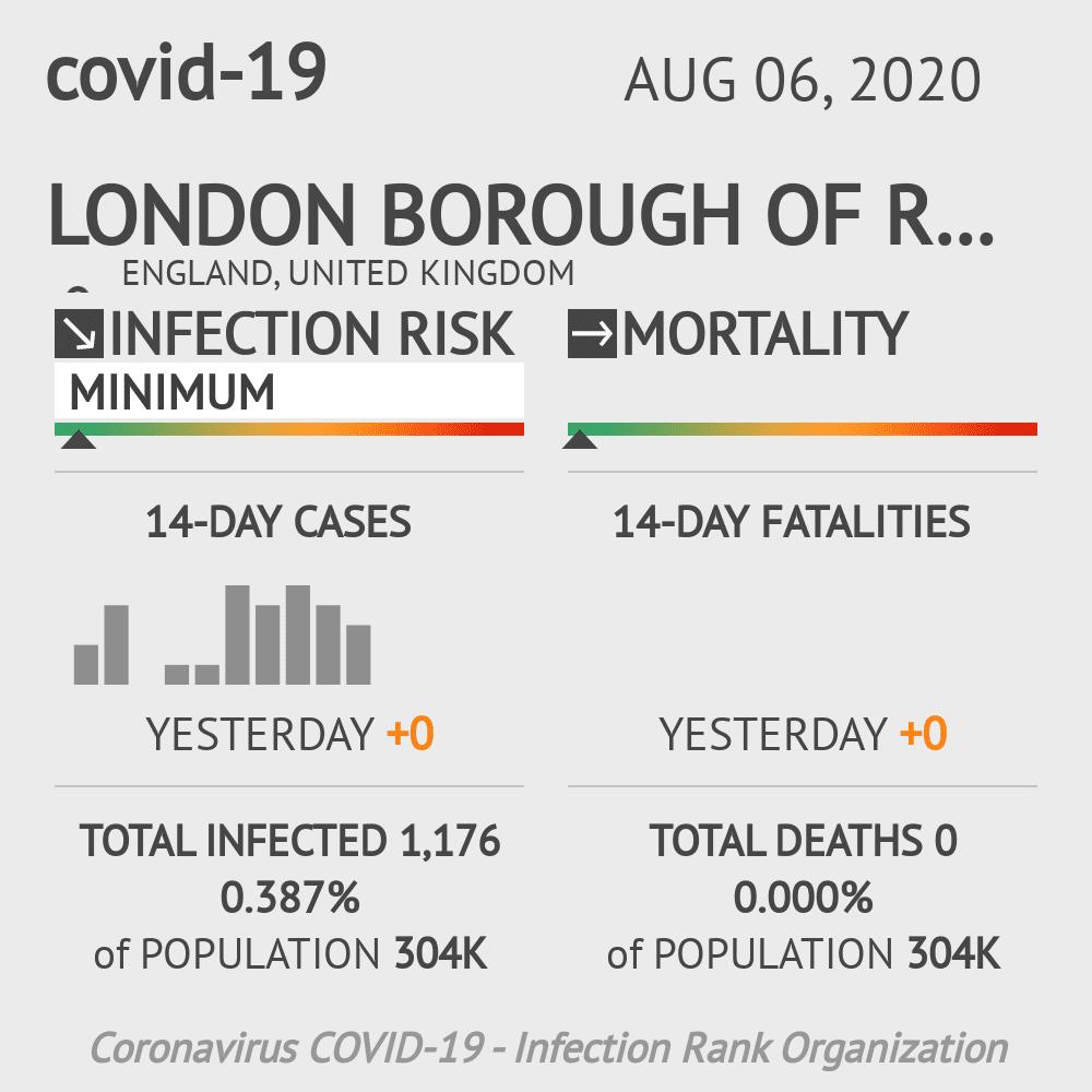Redbridge Coronavirus Covid-19 Risk of Infection on August 06, 2020