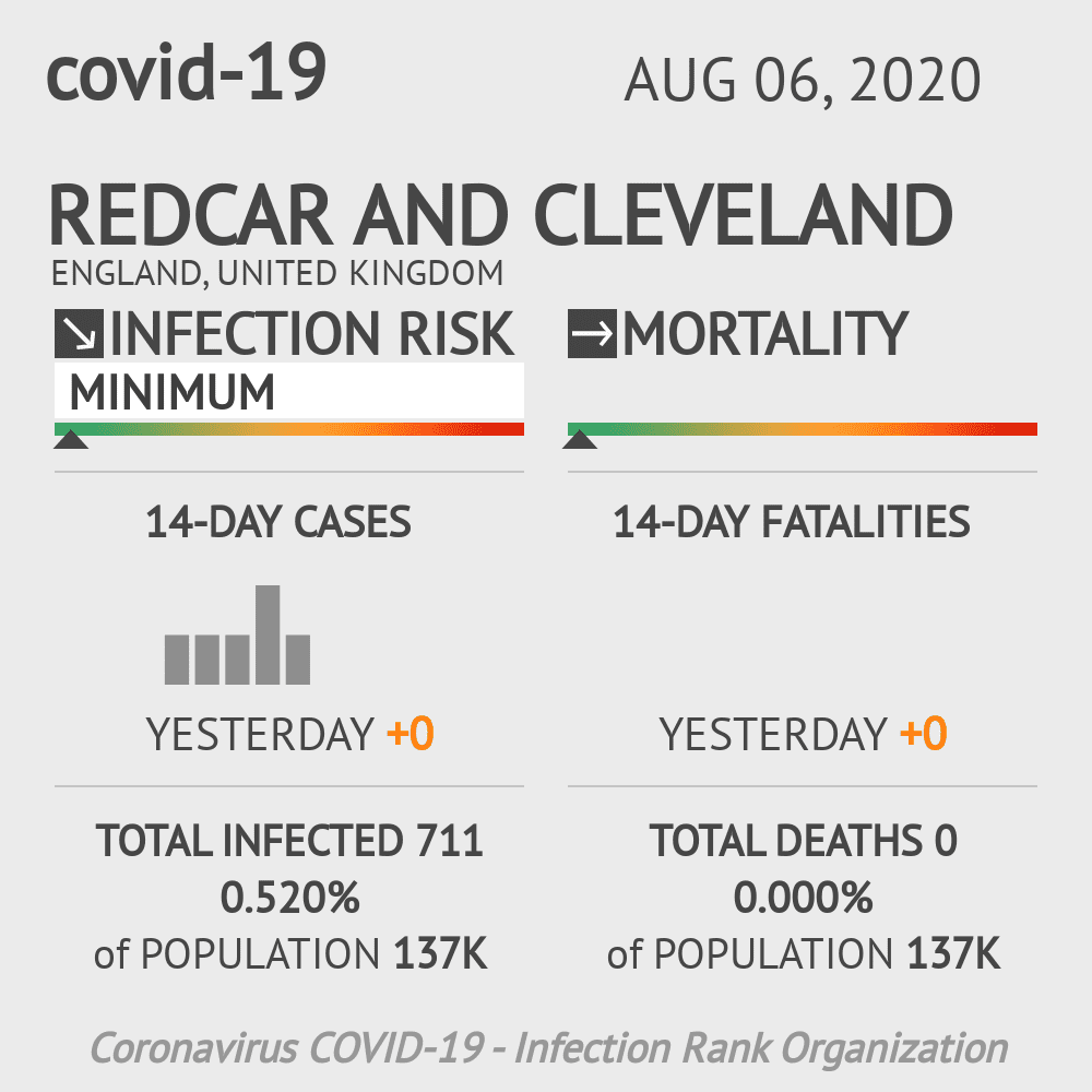 Redcar and Cleveland Coronavirus Covid-19 Risk of Infection on August 06, 2020