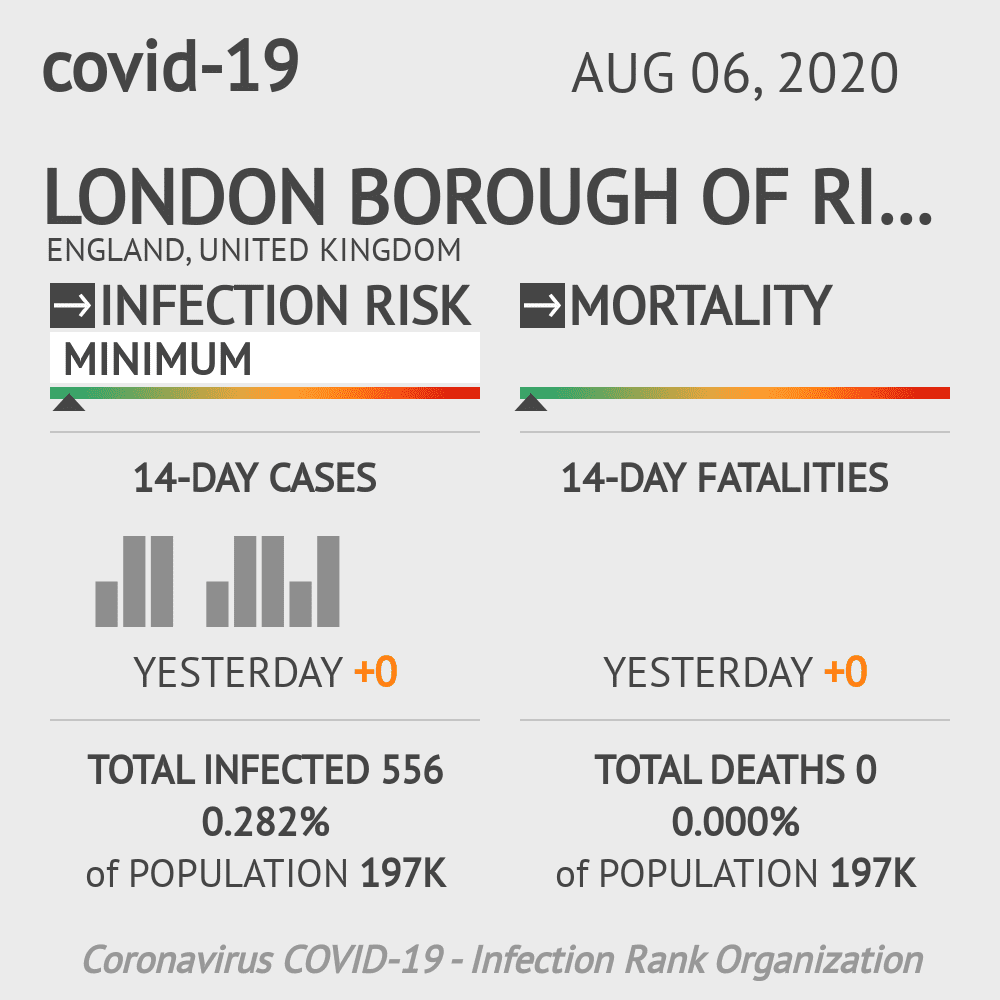 Richmond upon Thames Coronavirus Covid-19 Risk of Infection on August 06, 2020