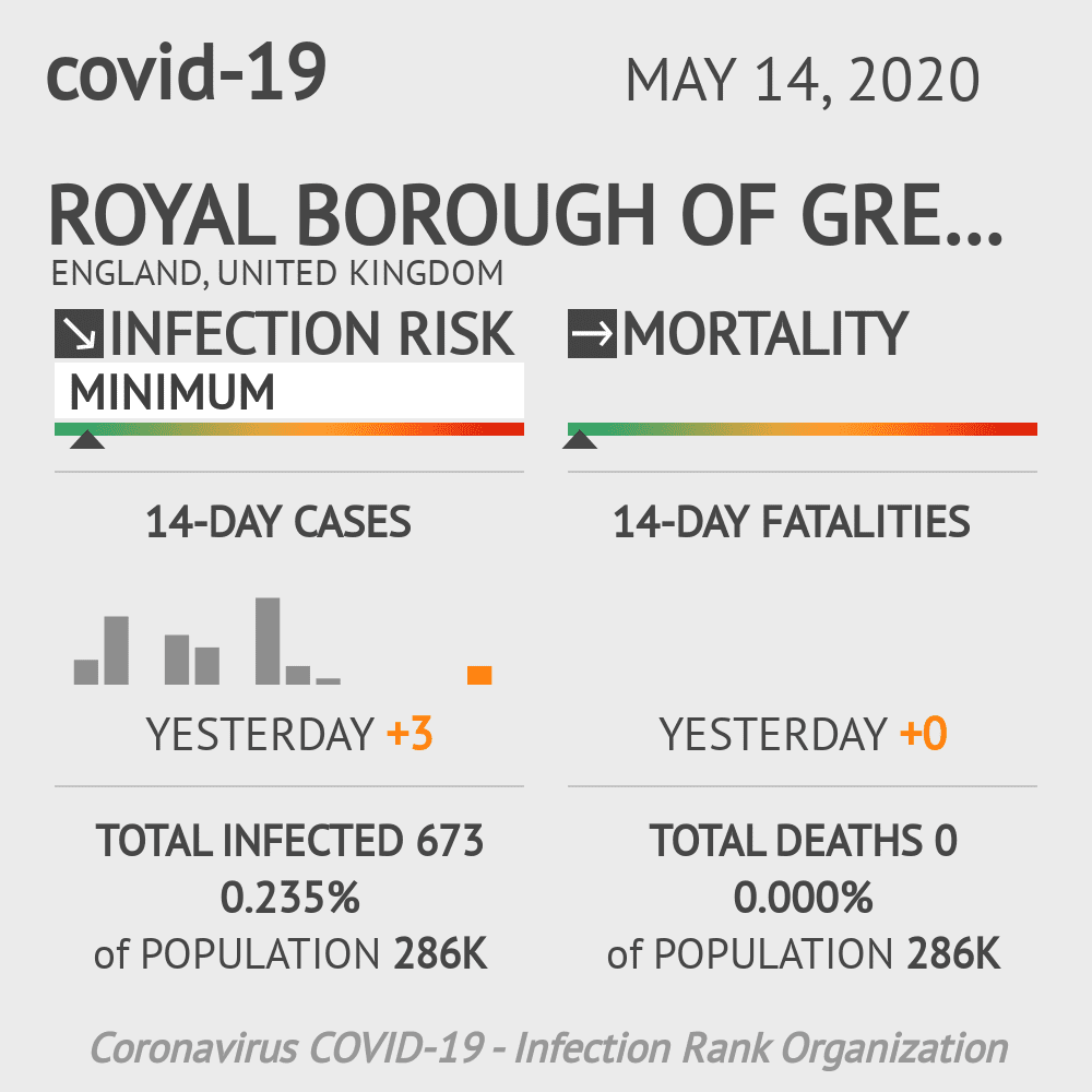 Royal Borough of Greenwich Coronavirus Covid-19 Risk of Infection on May 14, 2020