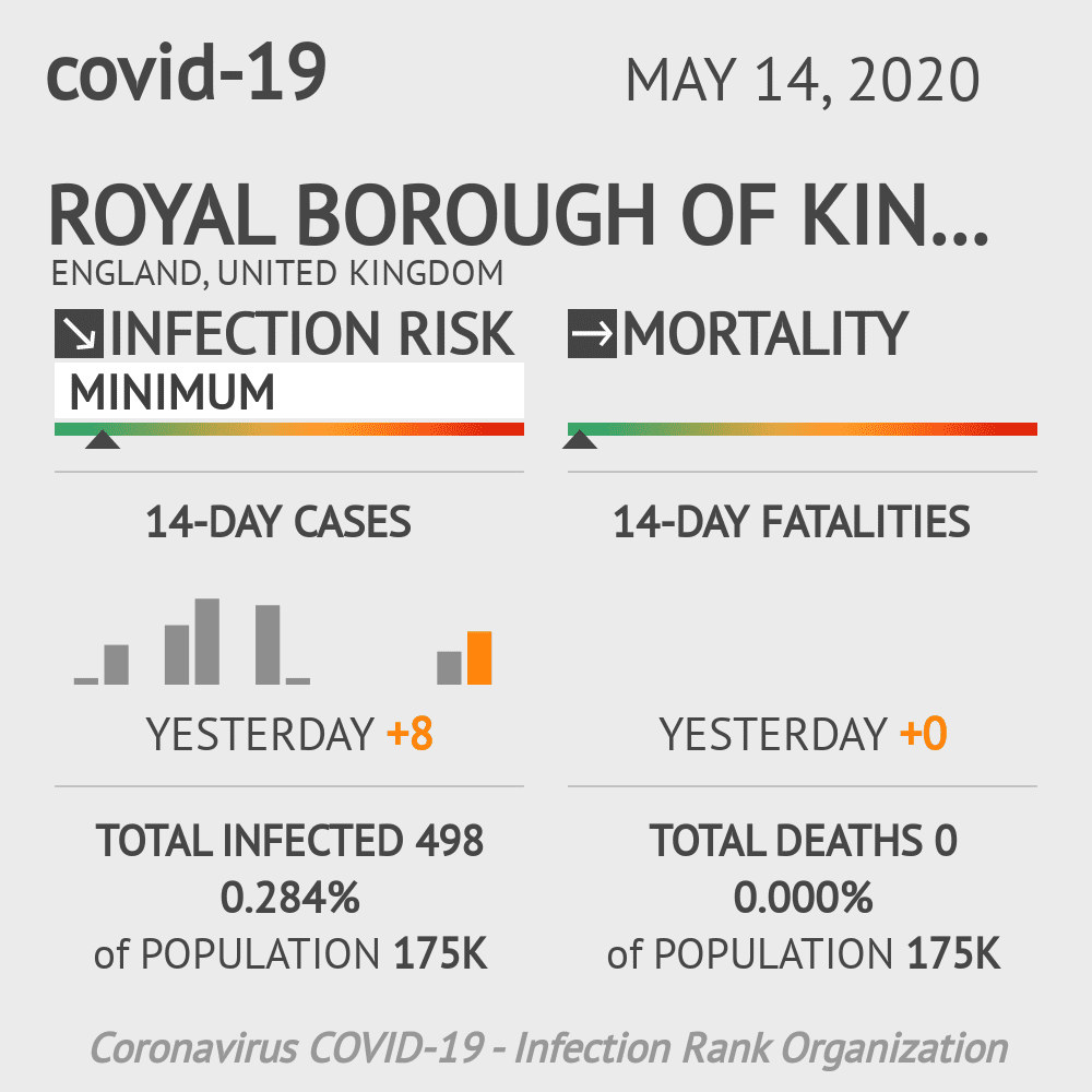 Royal Borough of Kingston upon Thames Coronavirus Covid-19 Risk of Infection on May 14, 2020