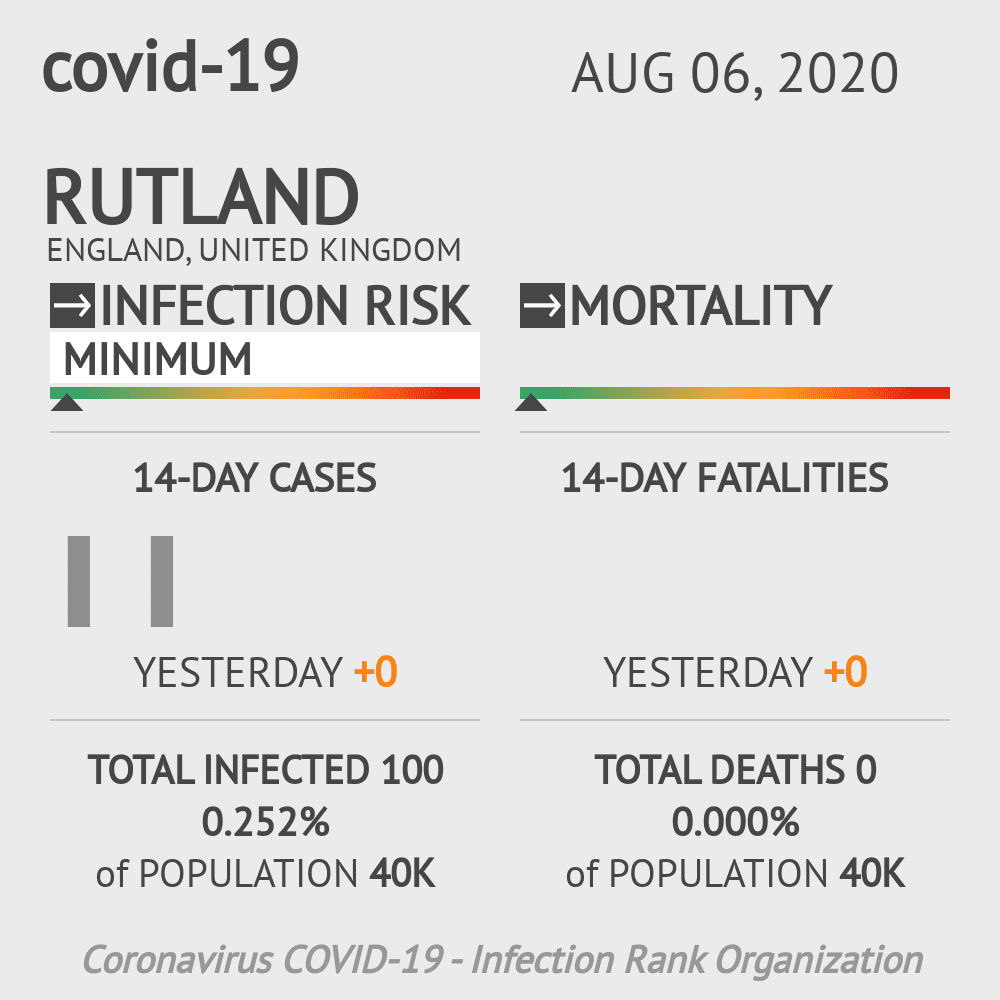 Rutland Coronavirus Covid-19 Risk of Infection on August 06, 2020