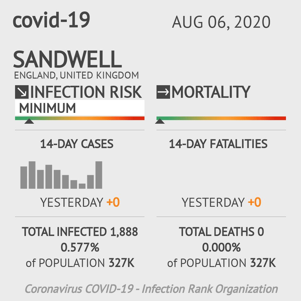 Sandwell Coronavirus Covid-19 Risk of Infection on August 06, 2020