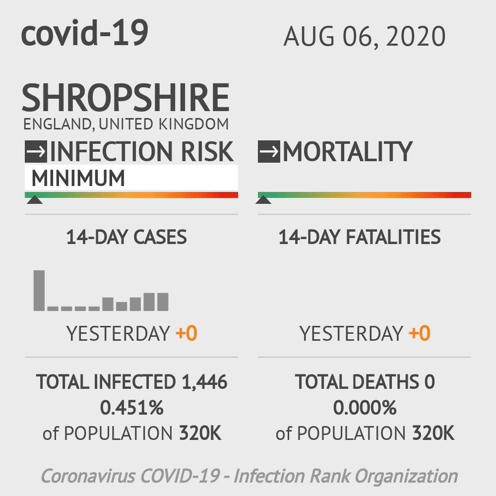 Shropshire Coronavirus Covid-19 Risk of Infection on August 06, 2020