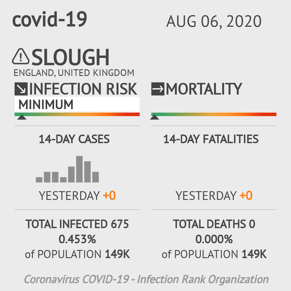 Slough Coronavirus Covid-19 Risk of Infection on August 06, 2020
