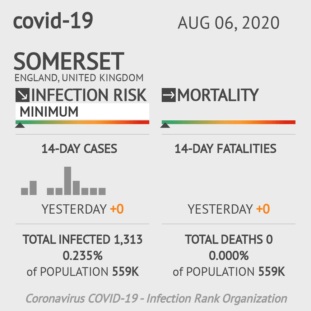 Somerset Coronavirus Covid-19 Risk of Infection on August 06, 2020