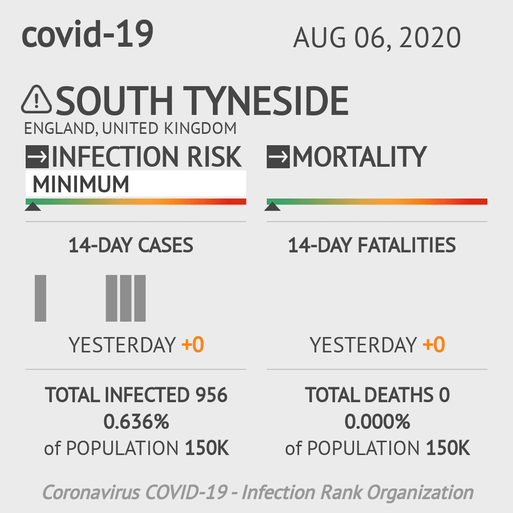 South Tyneside Coronavirus Covid-19 Risk of Infection on August 06, 2020
