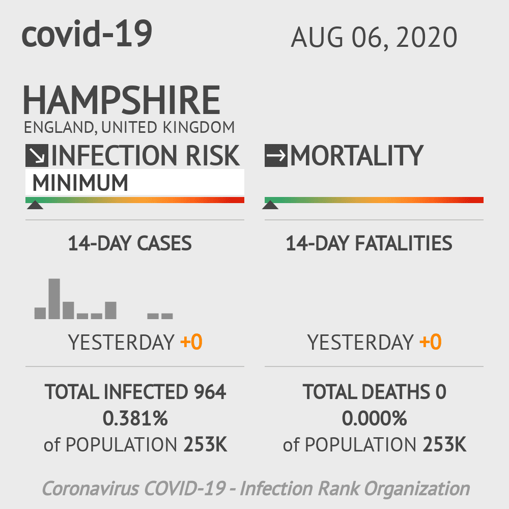 Southampton Coronavirus Covid-19 Risk of Infection on August 06, 2020