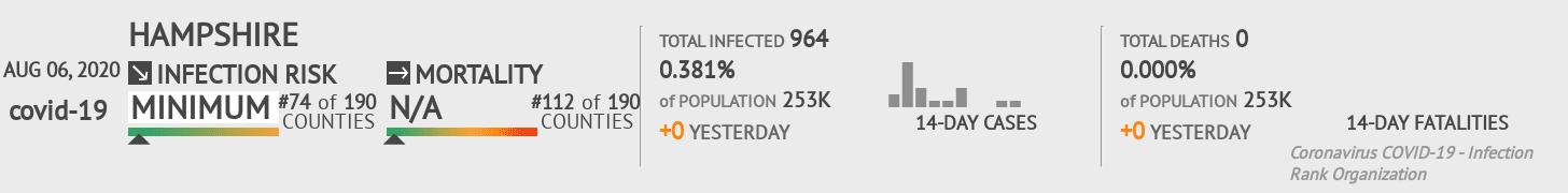 Southampton Coronavirus Covid-19 Risk of Infection on August 06, 2020
