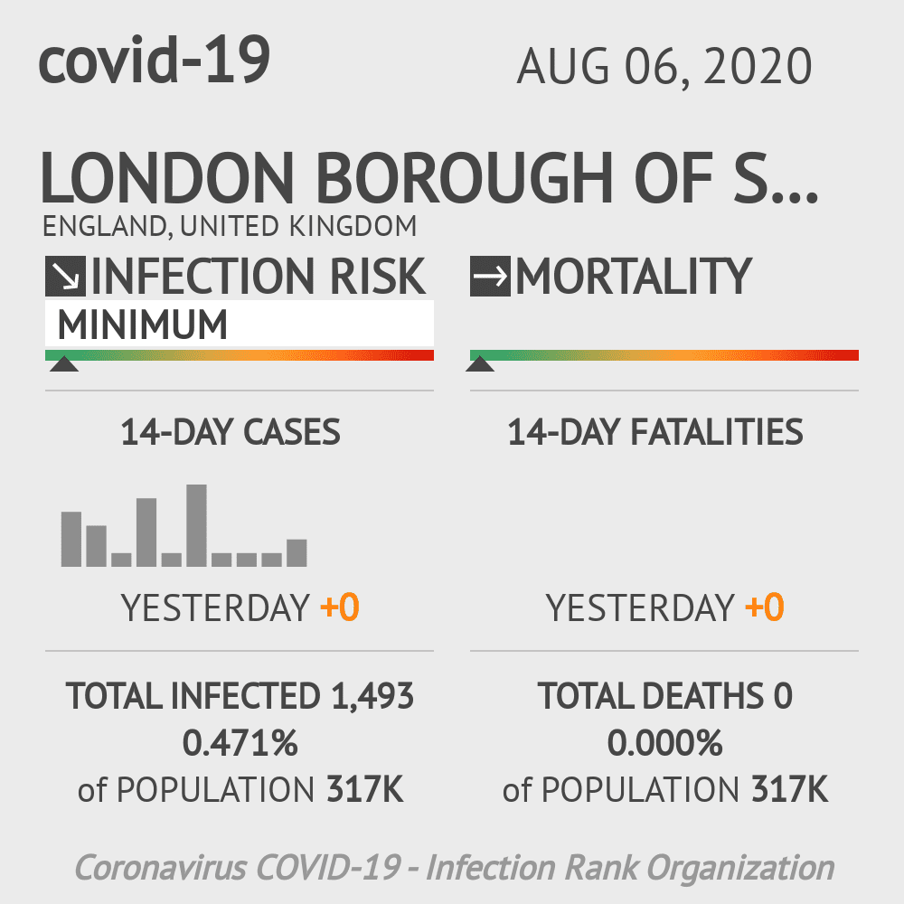 Southwark Coronavirus Covid-19 Risk of Infection on August 06, 2020