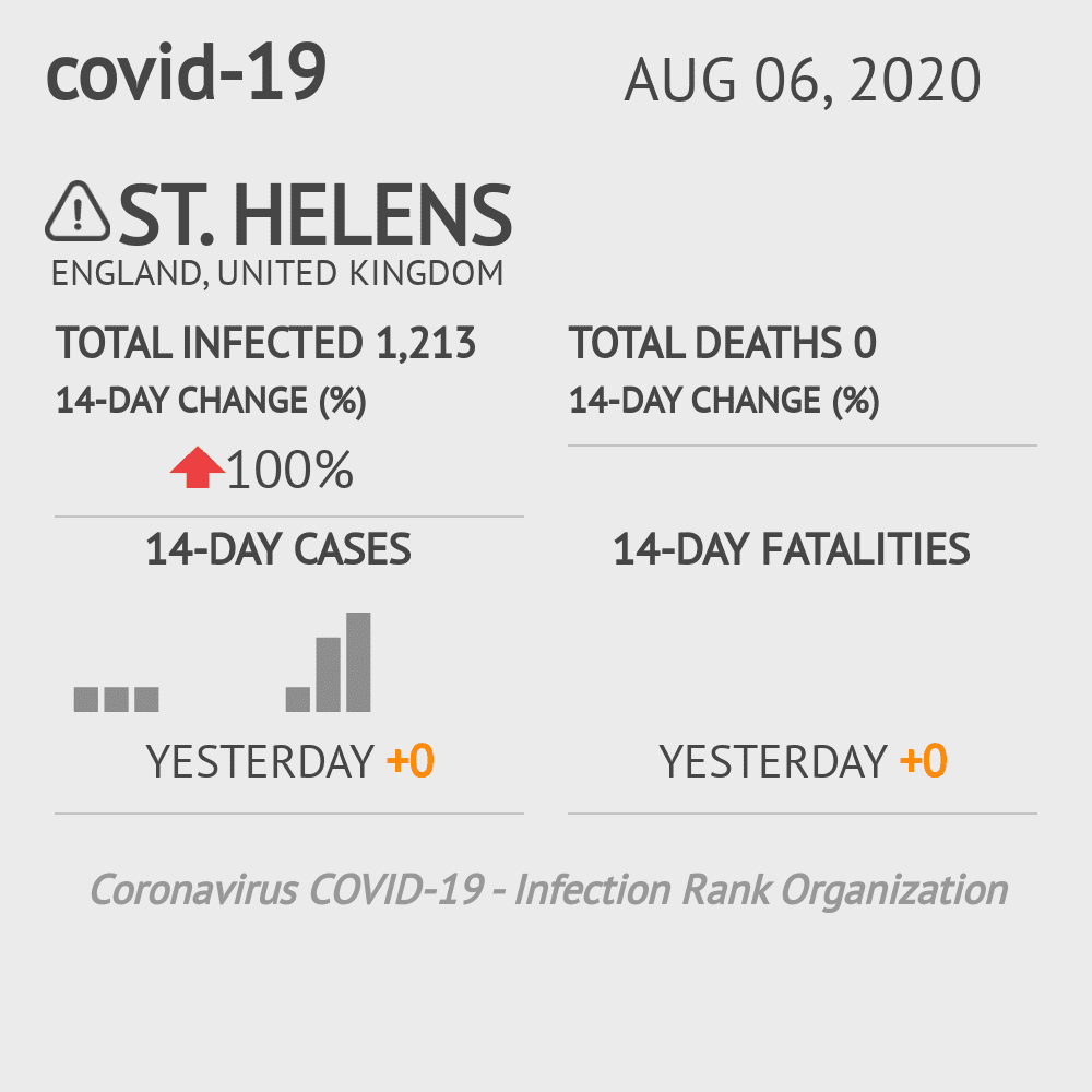 St Helens Coronavirus Covid-19 Risk of Infection on May 14, 2020