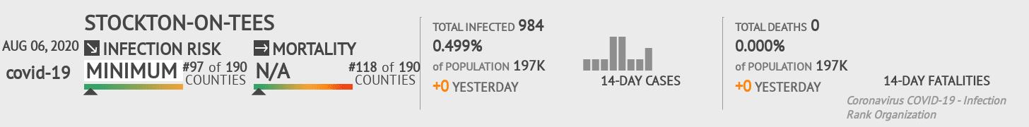 Stockton-on-Tees Coronavirus Covid-19 Risk of Infection on August 06, 2020
