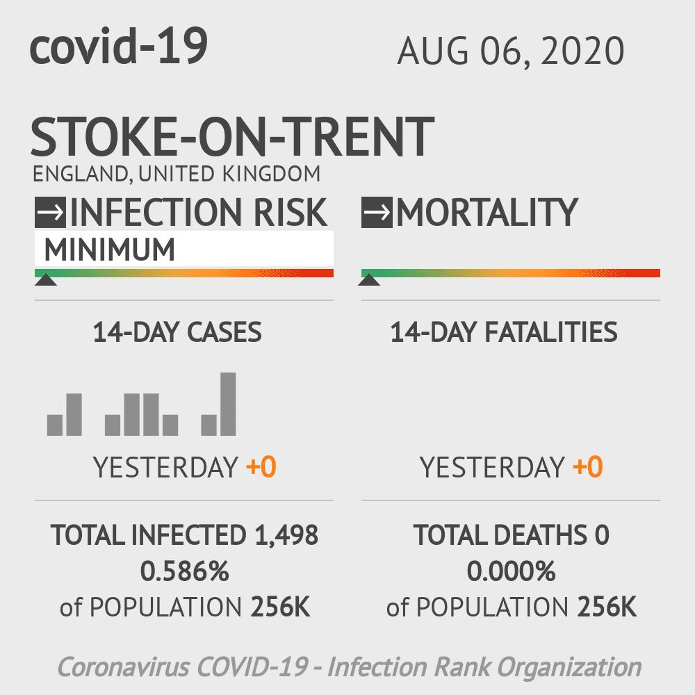 Stoke-on-Trent Coronavirus Covid-19 Risk of Infection on August 06, 2020