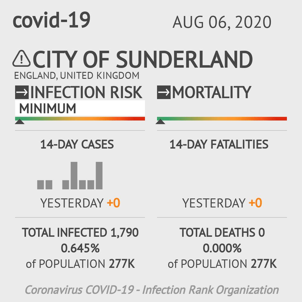 Sunderland Coronavirus Covid-19 Risk of Infection on August 06, 2020