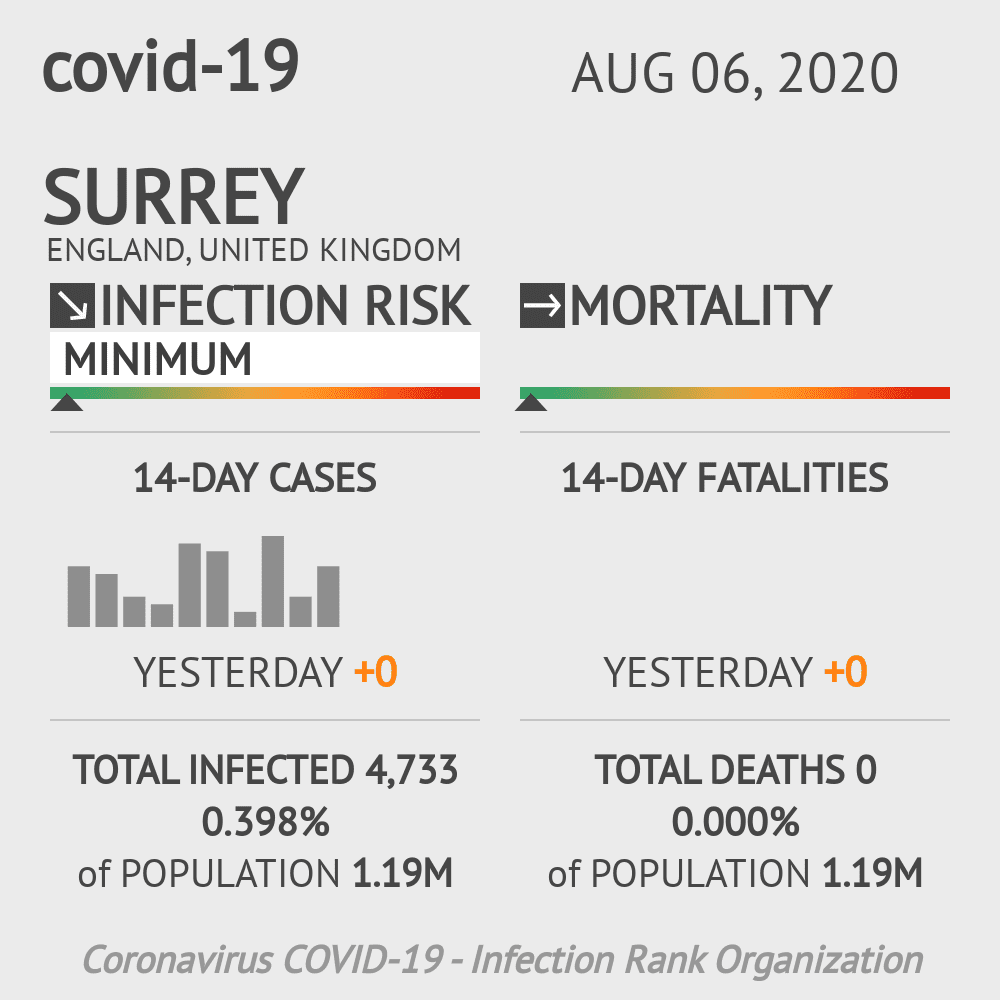 Surrey Coronavirus Covid-19 Risk of Infection on August 06, 2020
