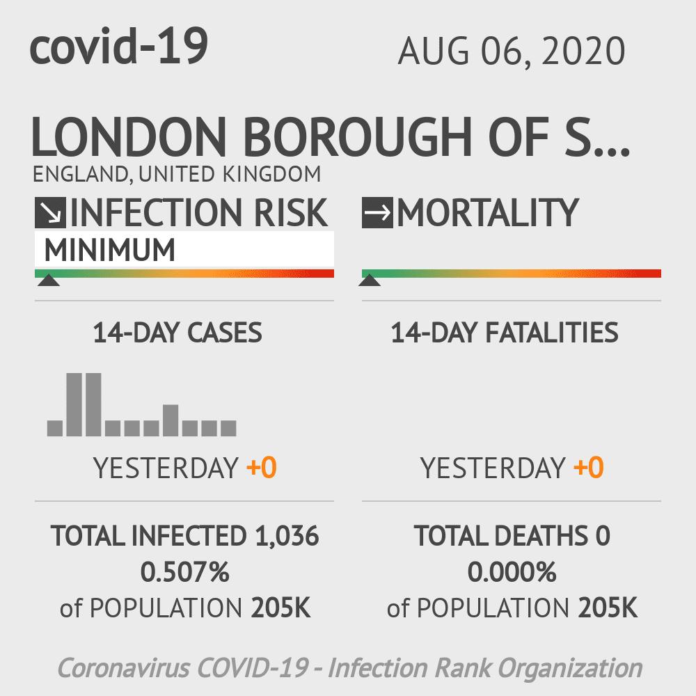 Sutton Coronavirus Covid-19 Risk of Infection on August 06, 2020