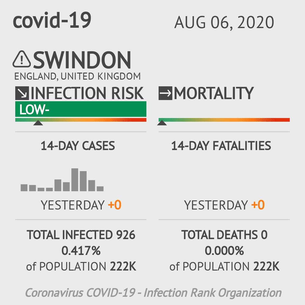 Swindon Coronavirus Covid-19 Risk of Infection on August 06, 2020