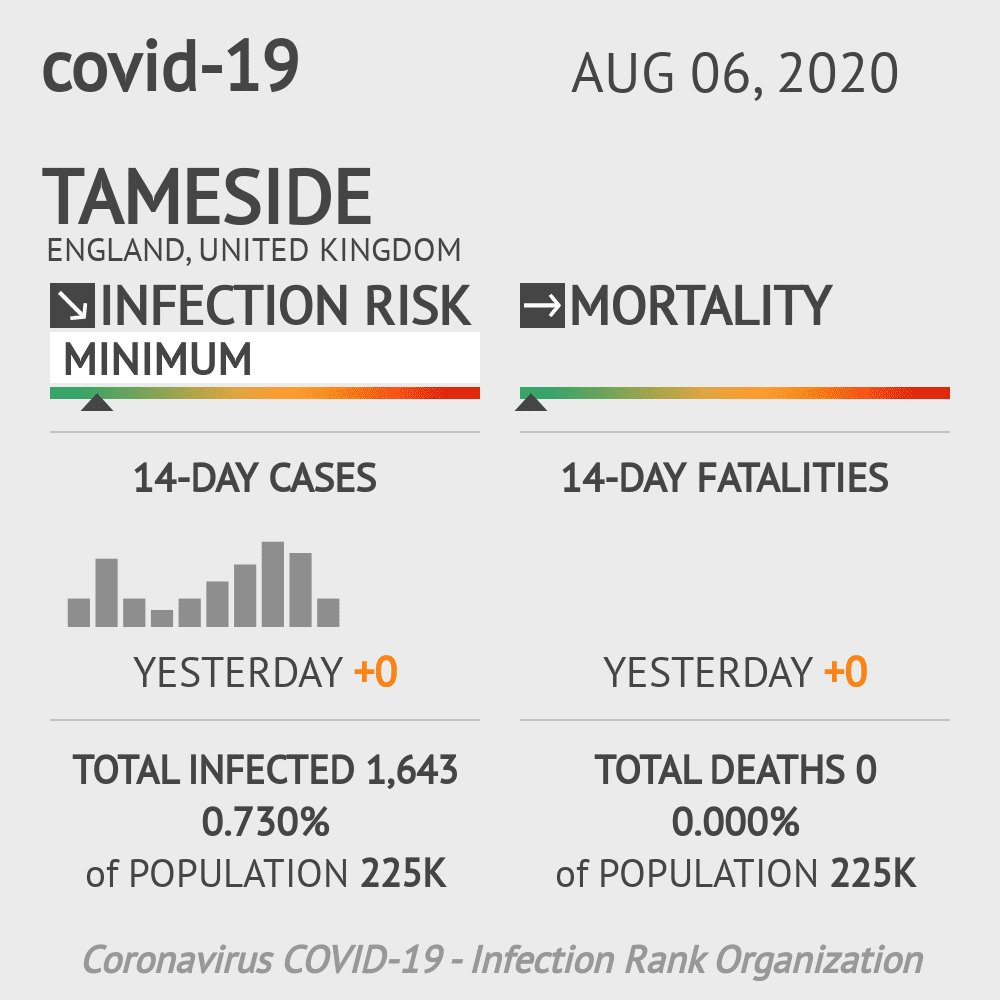 Tameside Coronavirus Covid-19 Risk of Infection on August 06, 2020