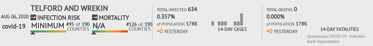 Telford and Wrekin Coronavirus Covid-19 Risk of Infection on August 06, 2020