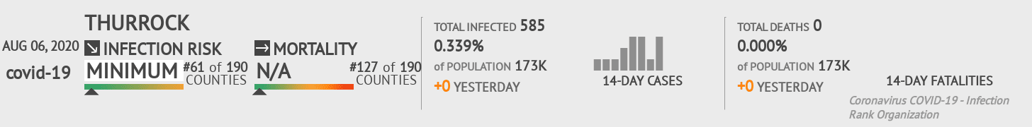 Thurrock Coronavirus Covid-19 Risk of Infection on August 06, 2020