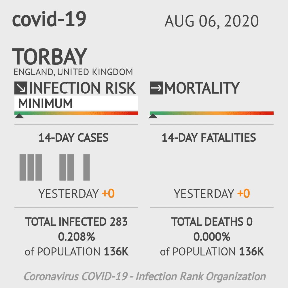 Torbay Coronavirus Covid-19 Risk of Infection on August 06, 2020