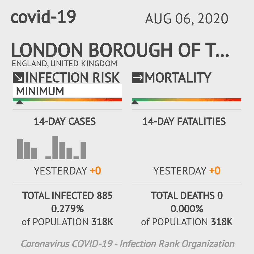Tower Hamlets Coronavirus Covid-19 Risk of Infection on August 06, 2020