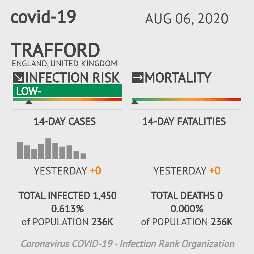 Trafford Coronavirus Covid-19 Risk of Infection on August 06, 2020