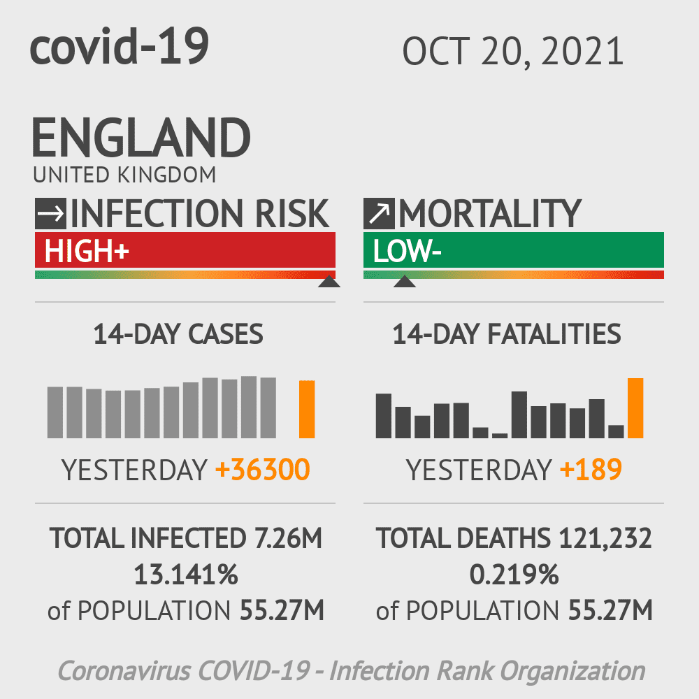 England Coronavirus Covid-19 Risk of Infection Update for 190 Counties on February 23, 2021