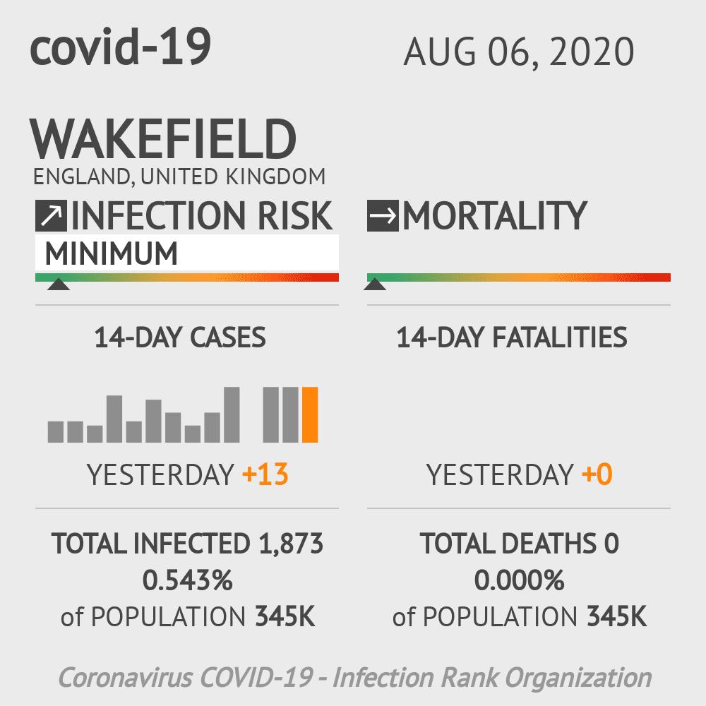 Wakefield Coronavirus Covid-19 Risk of Infection on August 06, 2020