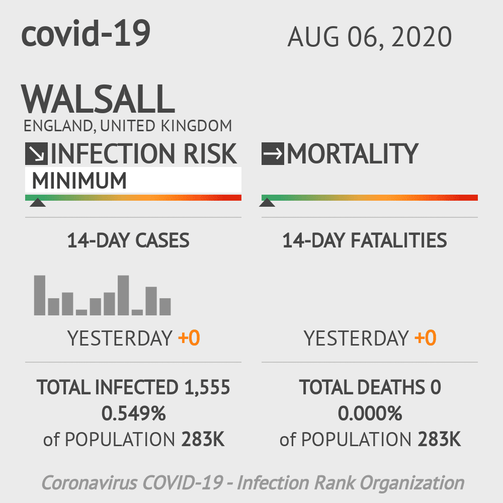 Walsall Coronavirus Covid-19 Risk of Infection on August 06, 2020