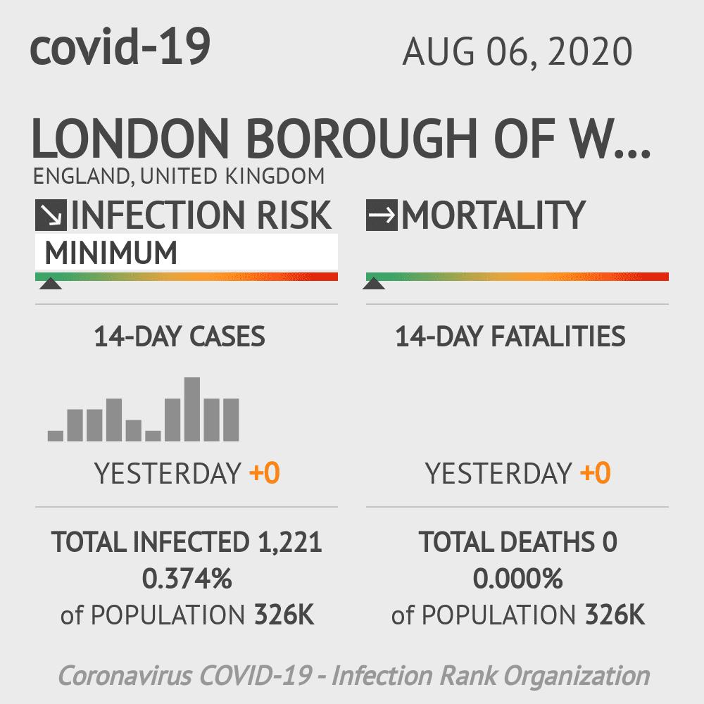 Wandsworth Coronavirus Covid-19 Risk of Infection on August 06, 2020