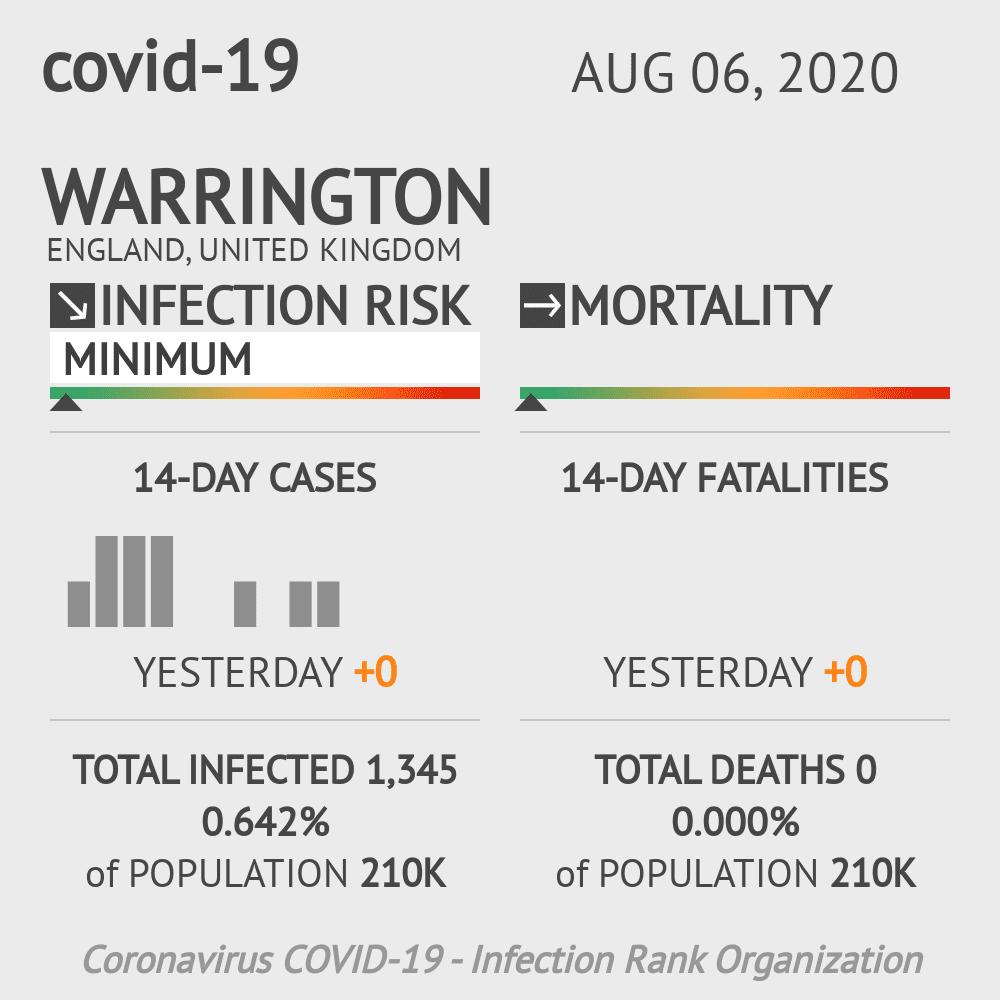 Warrington Coronavirus Covid-19 Risk of Infection on August 06, 2020