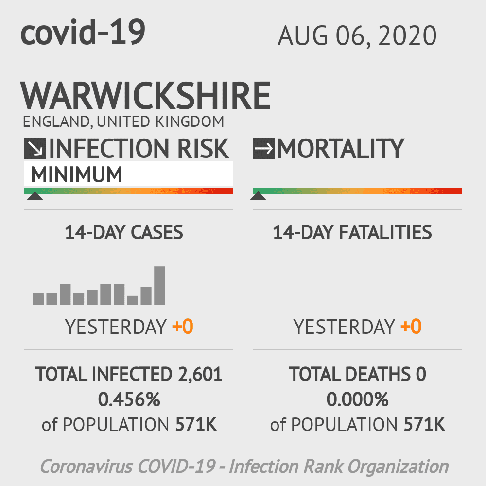 Warwickshire Coronavirus Covid-19 Risk of Infection on August 06, 2020