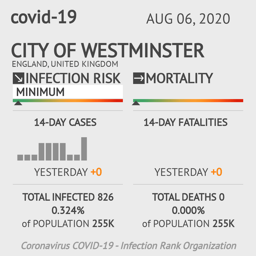 Westminster Coronavirus Covid-19 Risk of Infection on August 06, 2020