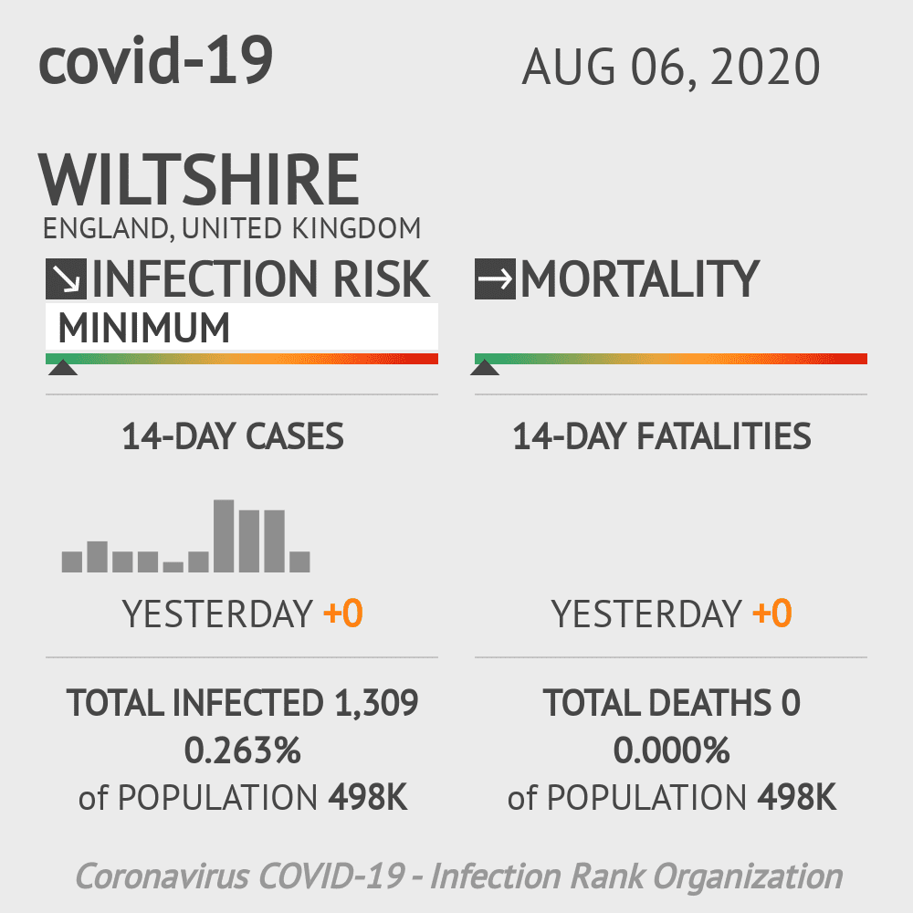 Wiltshire Coronavirus Covid-19 Risk of Infection on August 06, 2020