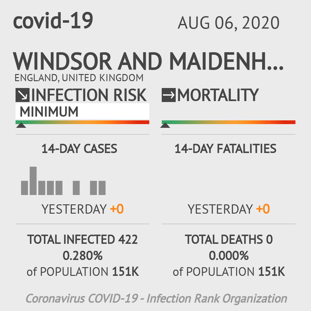 Windsor and Maidenhead Coronavirus Covid-19 Risk of Infection on August 06, 2020
