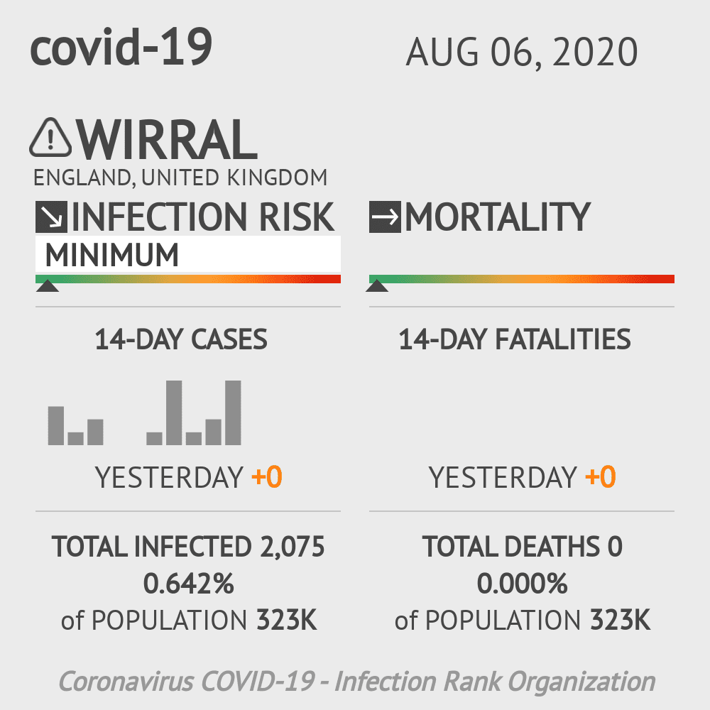Wirral Coronavirus Covid-19 Risk of Infection on August 06, 2020