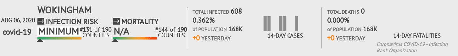 Wokingham Coronavirus Covid-19 Risk of Infection on August 06, 2020
