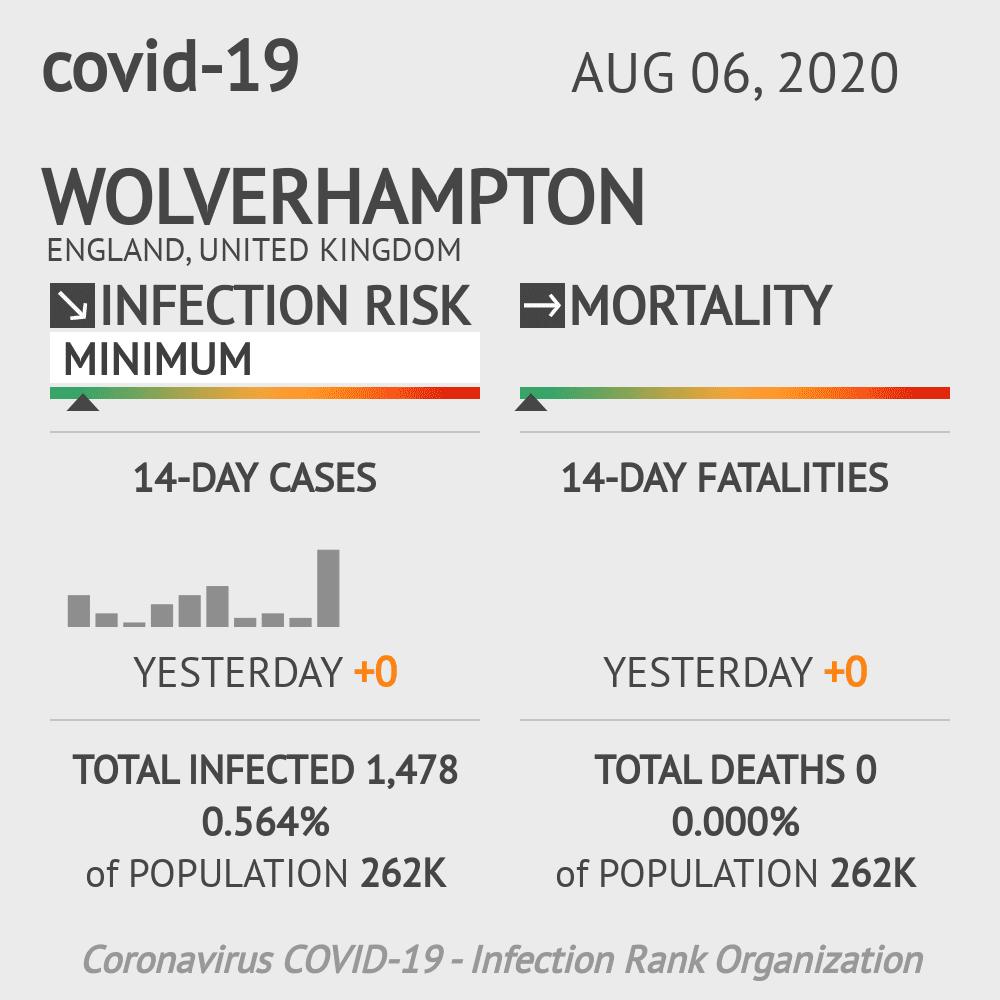 Wolverhampton Coronavirus Covid-19 Risk of Infection on August 06, 2020