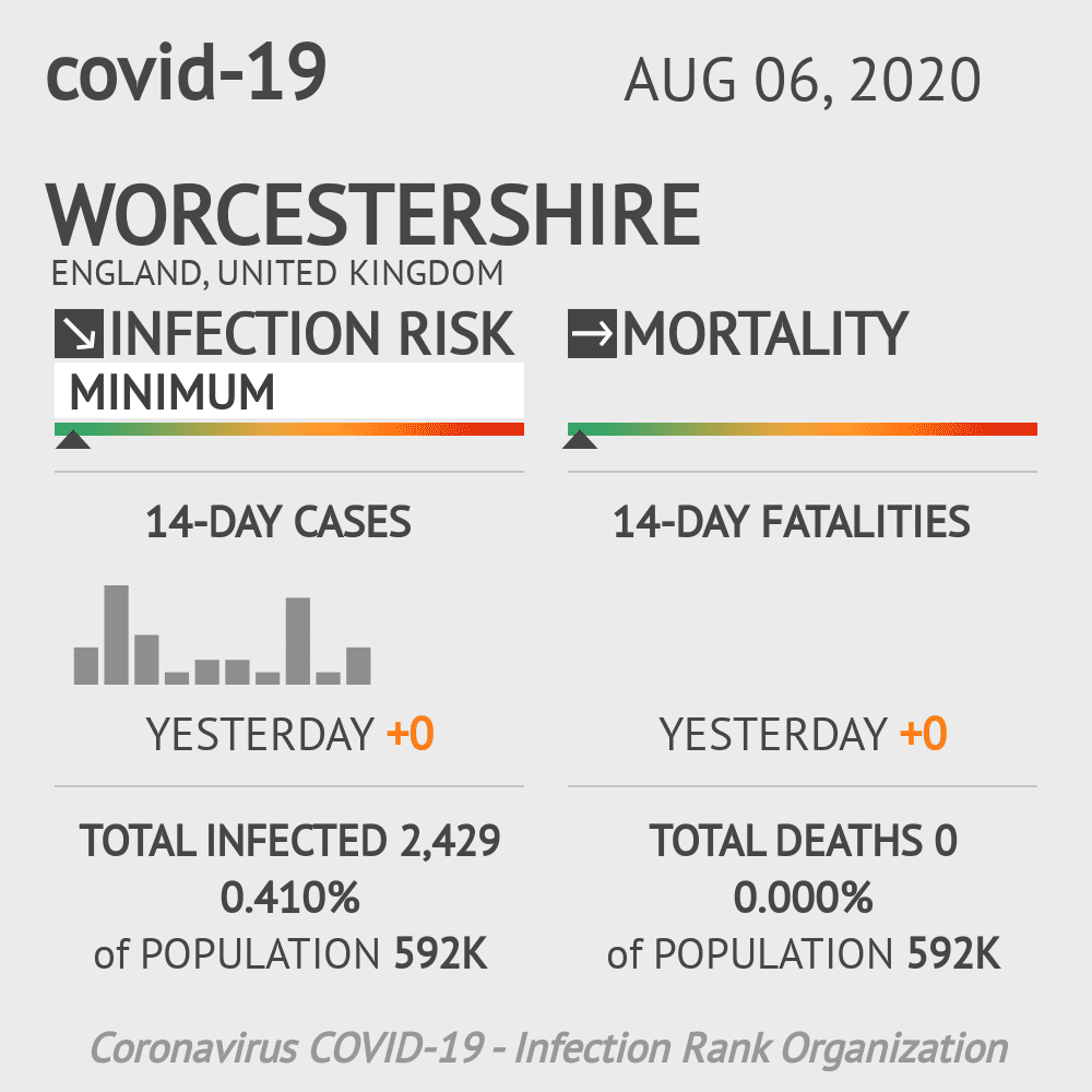 Worcestershire Coronavirus Covid-19 Risk of Infection on August 06, 2020