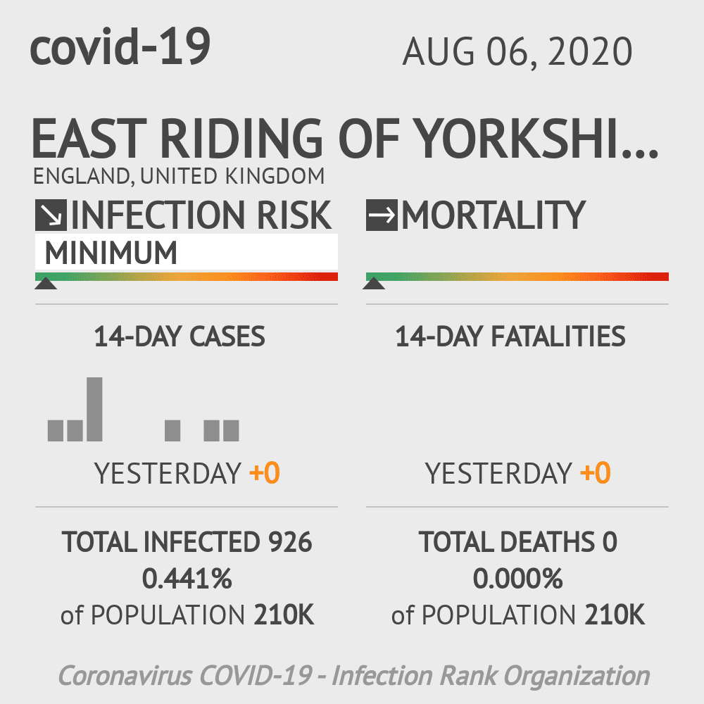 York Coronavirus Covid-19 Risk of Infection on August 06, 2020
